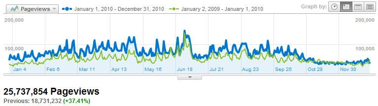 Visitors Pageviews2010
