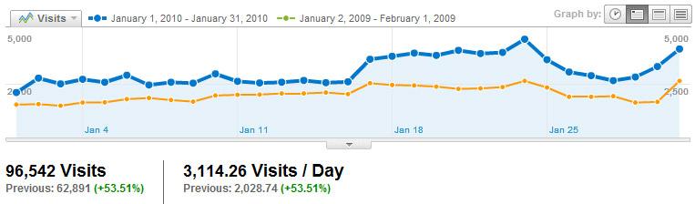 Visitors Visits2010_01