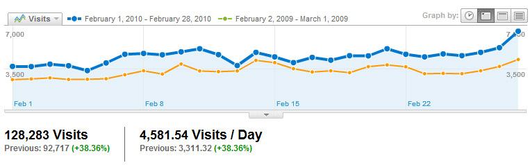 Visitors Visits2010_02