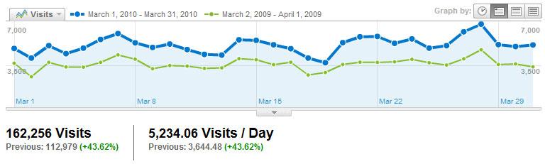 Visitors Visits2010_03