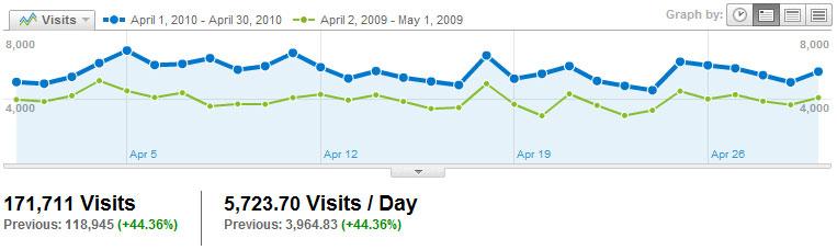 Visitors Visits2010_04