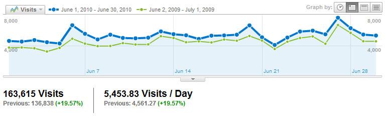 Visitors Visits2010_06
