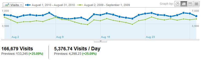 Visitors Visits2010_08