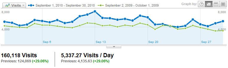 Visitors Visits2010_09