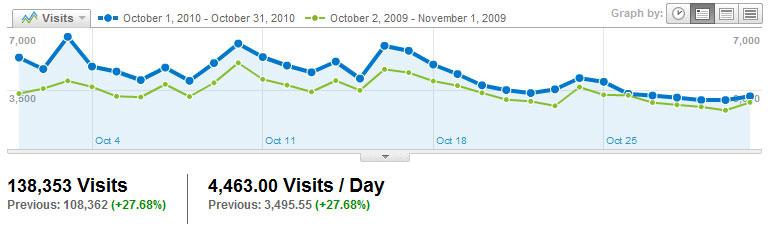 Visitors Visits2010_10